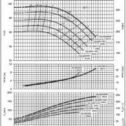 Насосы Lowara NSCF 150-500/2000