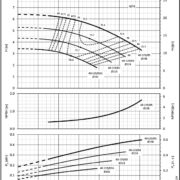 Насосы Lowara NSCE 40-125/05