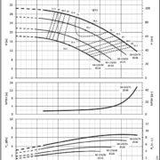 Насосы Lowara NSCE 50-125/30