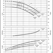 Насосы Lowara NSCE 50-160/110