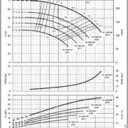 Насосы Lowara NSCE 65-200/110