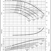 Насосы Lowara NSCE 65-200/40