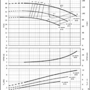 Насосы Lowara LNEE 50-160/40