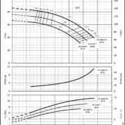 Насосы Lowara LNES 65-160/110A