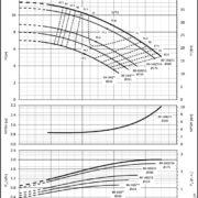 Насосы Lowara LNEE 80-160/15B
